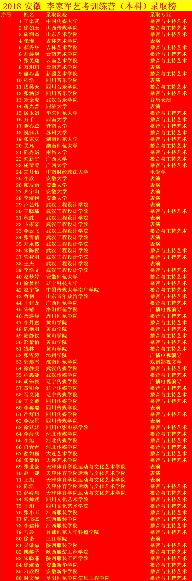 关于举办安徽李家军艺术教育第七届学友交流会 暨安徽李家军艺考训练营2018艺考庆功宴的通知